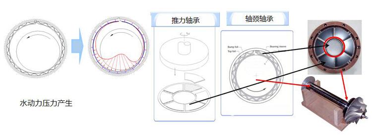 韓國世亞空氣懸浮鼓風機運行原理對比分析(圖1)